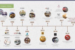 Jasa Penulisan Sejarah Perusahaan Berkualitas dan Tepercaya